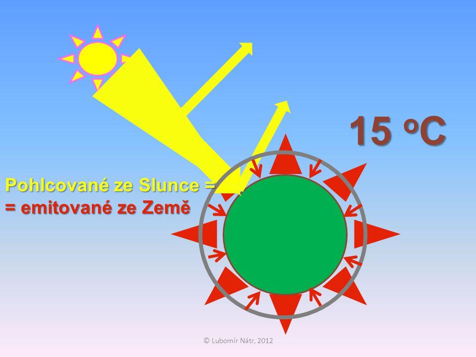 © Lubomír Nátr, 2012 15 o C Pohlcované ze Slunce = = emitované ze Země