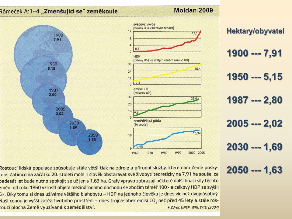 Moldan 2009 Hektary/obyvatel 1900 --- 7,91 1950 --- 5,15 1987 --- 2,80 2005 --- 2,02 2030 --- 1,69 2050 --- 1,63