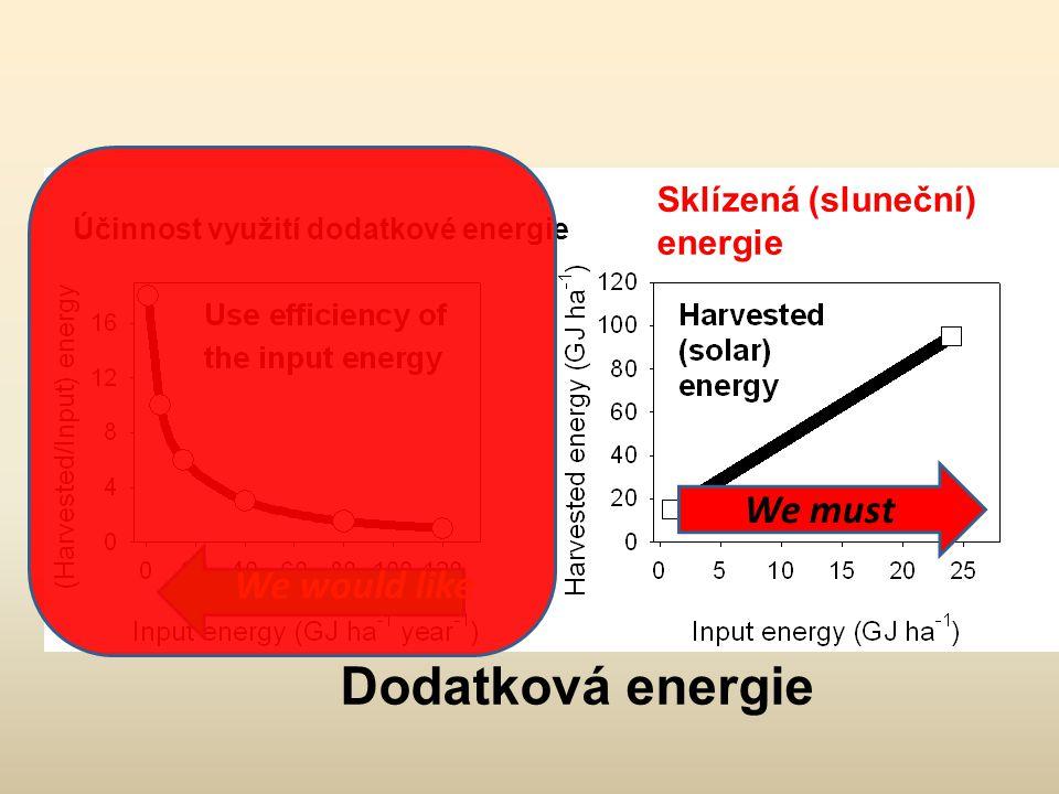We would like We must Účinnost využití dodatkové energie Sklízená (sluneční) energie Dodatková energie