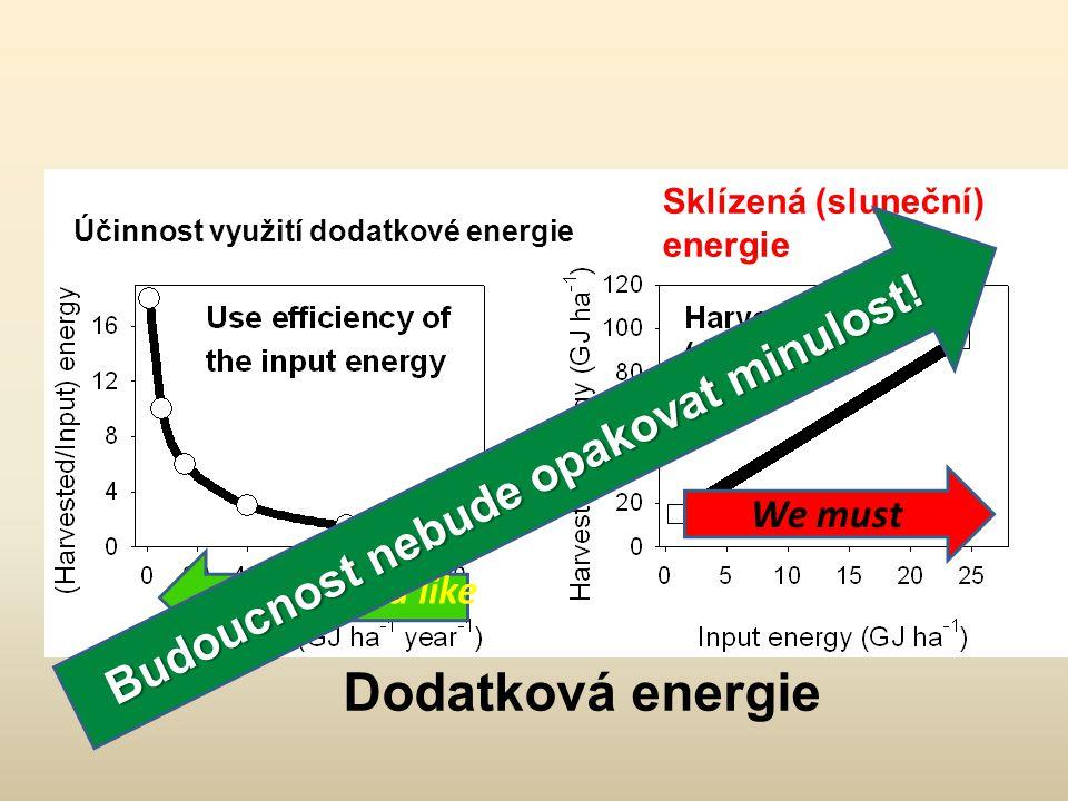 We would like We must Účinnost využití dodatkové energie Sklízená (sluneční) energie Dodatková energie Budoucnost nebude opakovat minulost!