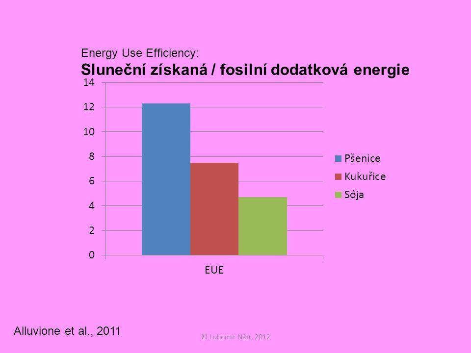 © Lubomír Nátr, 2012 Energy Use Efficiency: Sluneční získaná / fosilní dodatková energie Alluvione et al., 2011