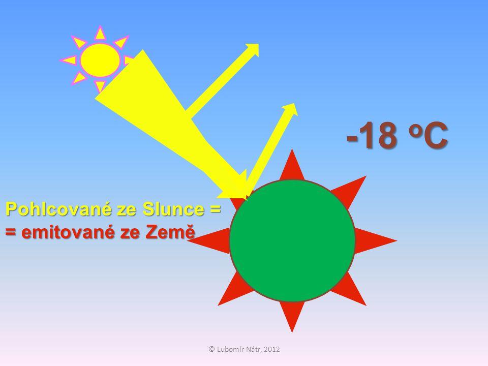 Pohlcované ze Slunce = = emitované ze Země -18 o C
