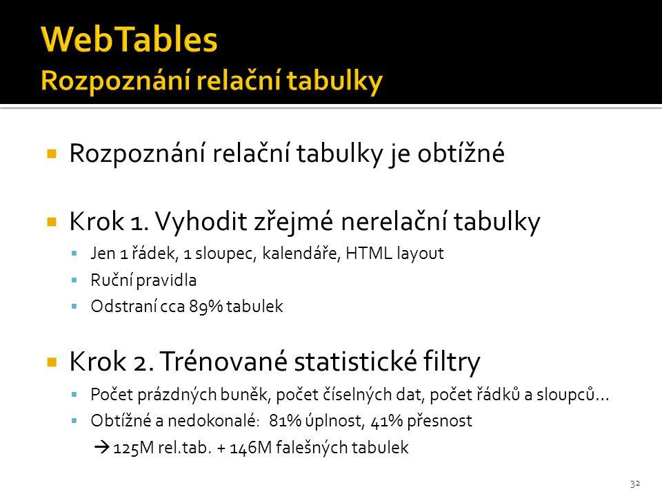  Rozpoznání relační tabulky je obtížné  Krok 1.