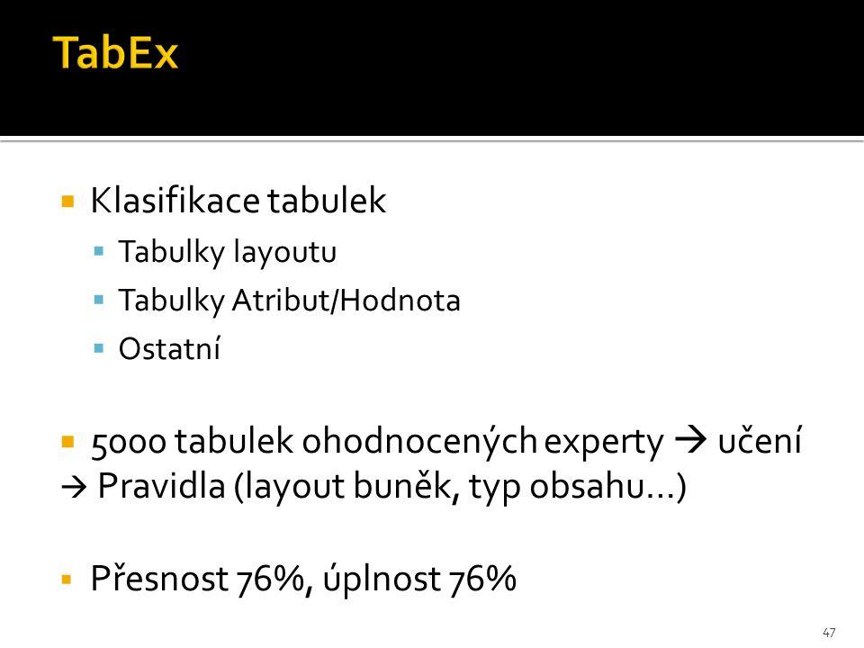  Klasifikace tabulek  Tabulky layoutu  Tabulky Atribut/Hodnota  Ostatní  5000 tabulek ohodnocených experty  učení  Pravidla (layout buněk, typ obsahu…)  Přesnost 76%, úplnost 76% 47