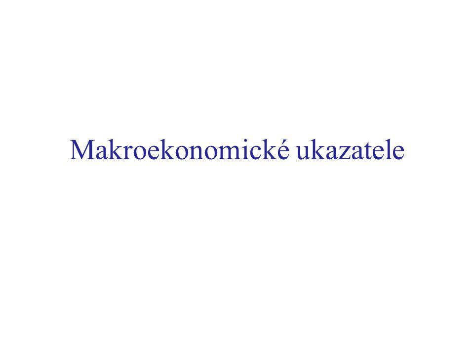 Makroekonomické ukazatele