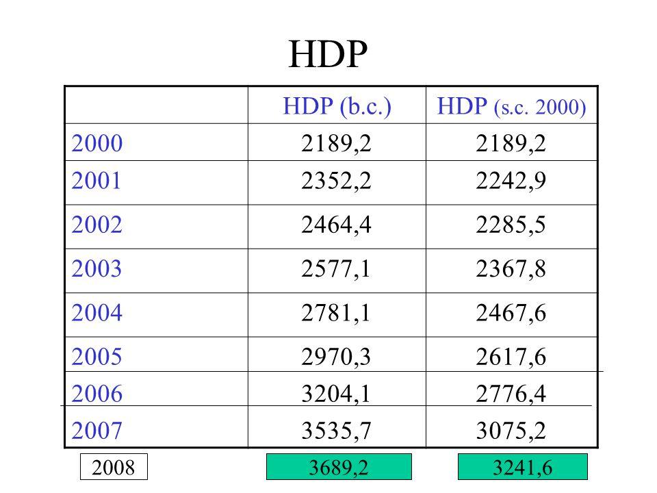 HDP HDP (b.c.)HDP (s.c. 2000) 20002189,2 20012352,22242,9 20022464,42285,5 20032577,12367,8 20042781,12467,6 2005 2006 2007 2970,3 3204,1 3535,7 2617,