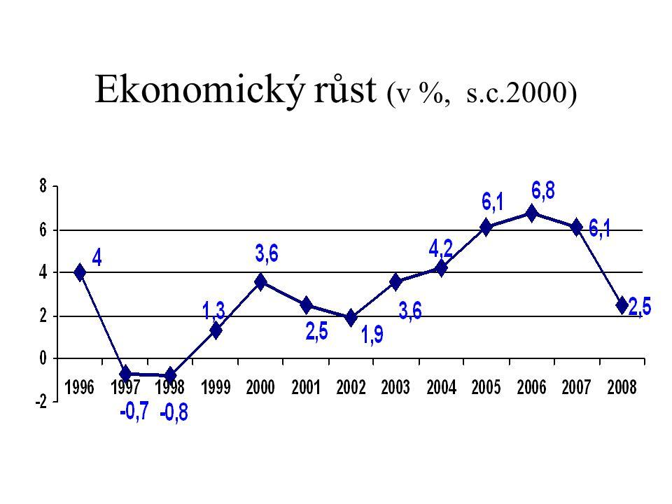 Ekonomický růst (v %, s.c.2000)