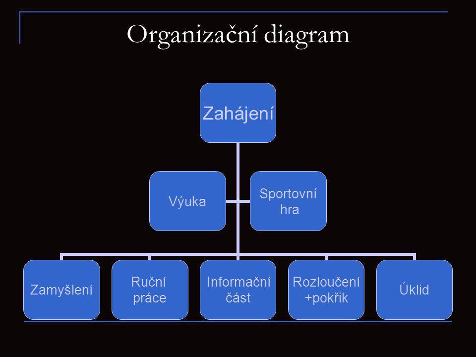 Organizační diagram Zahájení Zamyšlení Ruční práce Informační část Rozloučení +pokřik Úklid Výuka Sportovní hra