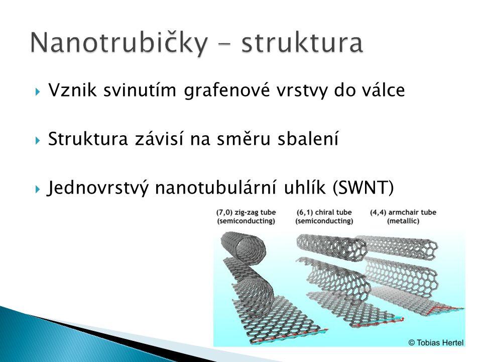  Vznik svinutím grafenové vrstvy do válce  Struktura závisí na směru sbalení  Jednovrstvý nanotubulární uhlík (SWNT)