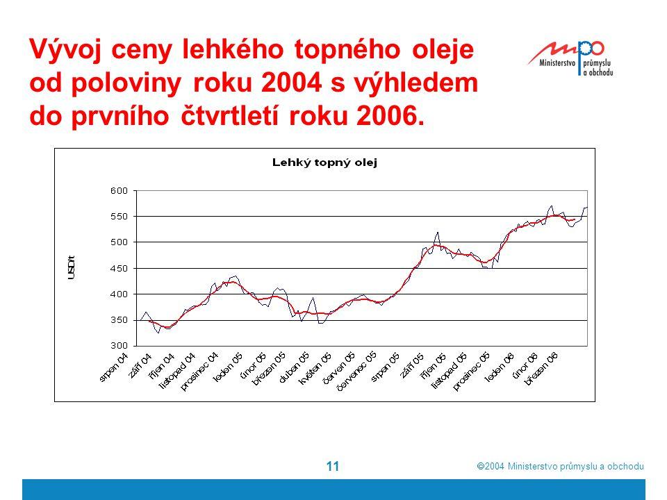  2004  Ministerstvo průmyslu a obchodu 11 Vývoj ceny lehkého topného oleje od poloviny roku 2004 s výhledem do prvního čtvrtletí roku 2006.