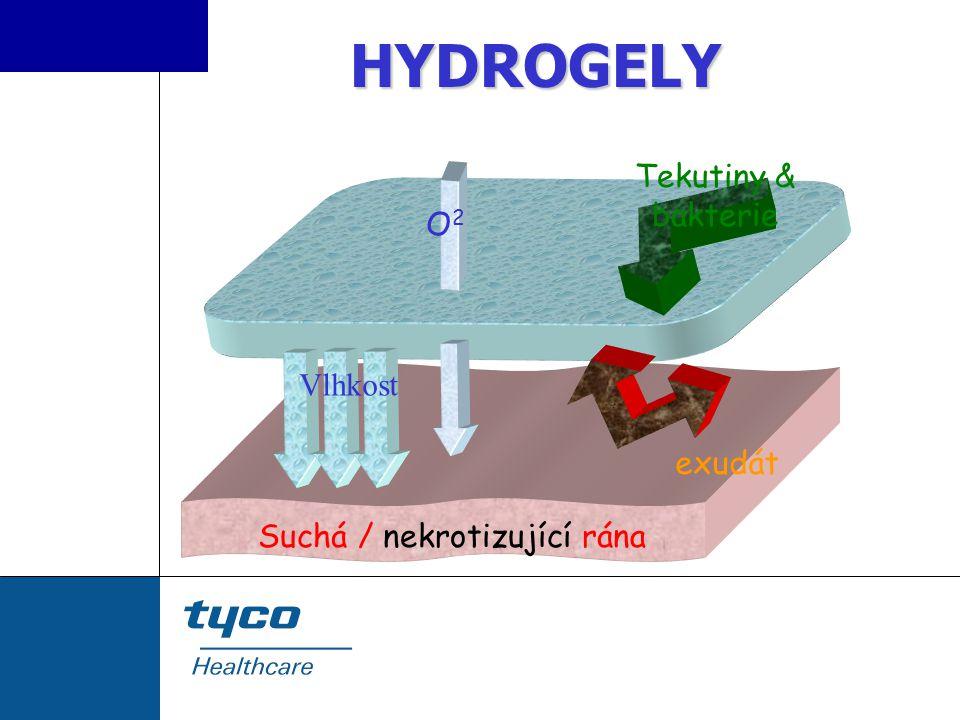 O2O2 exudát Tekutiny & bakterie Vlhkost Suchá / nekrotizující rána HYDROGELY