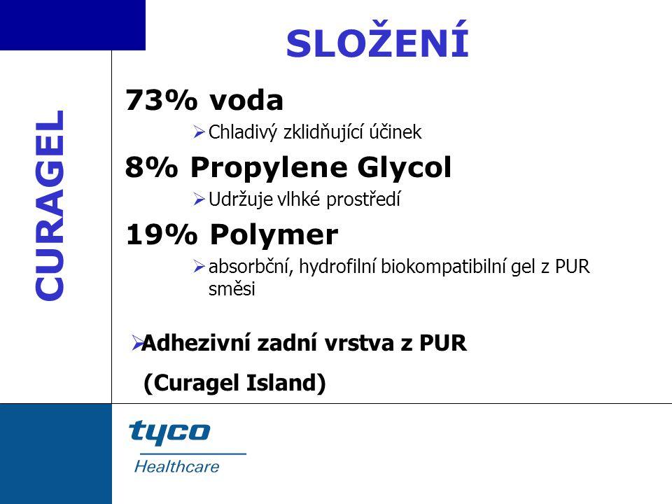 SLOŽENÍ 73% voda  Chladivý zklidňující účinek 8% Propylene Glycol  Udržuje vlhké prostředí 19% Polymer  absorbční, hydrofilní biokompatibilní gel z