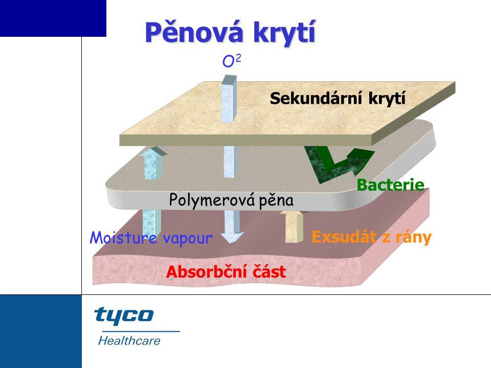 Absorbční část Sekundární krytí O2O2 Polymerová pěna Moisture vapour Exsudát z rány Bacterie Pěnová krytí