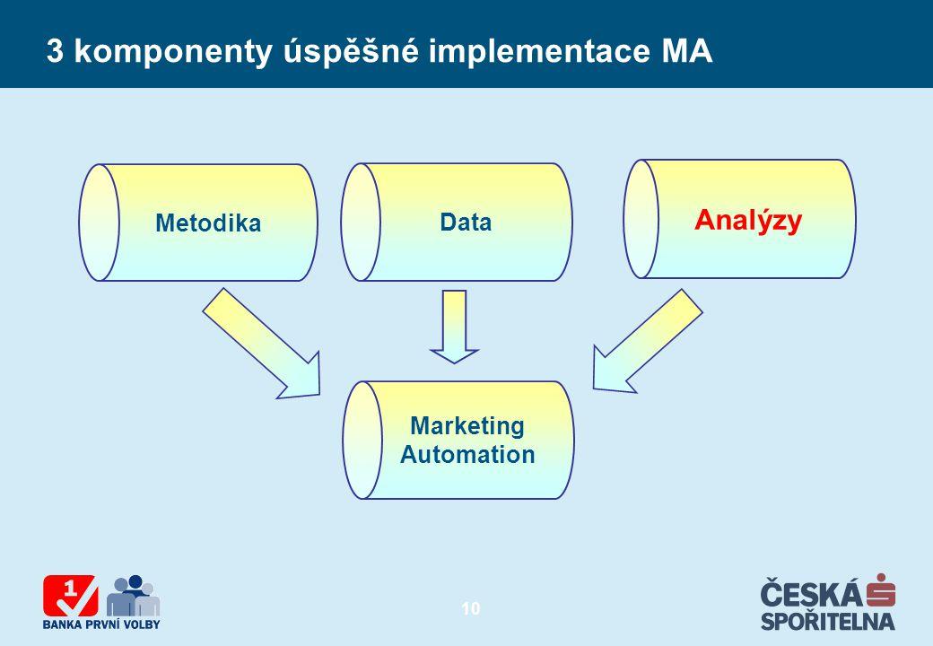 10 3 komponenty úspěšné implementace MA Data Marketing Automation Metodika Analýzy