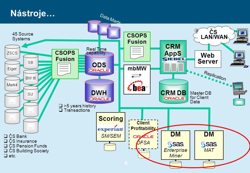 6 Nástroje… Replication Web Server ČS LAN/WAN CRM DB Master DB for Client Data DWH  >5 years history  Transactions mbMW DM Enterprise Miner Scoring