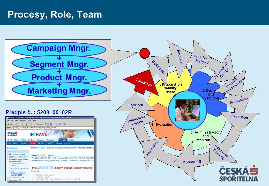 Procesy, Role, Team Předpis č. : 5208_00_02R Campaign Mngr. + Segment Mngr. + Product Mngr. + Marketing Mngr.