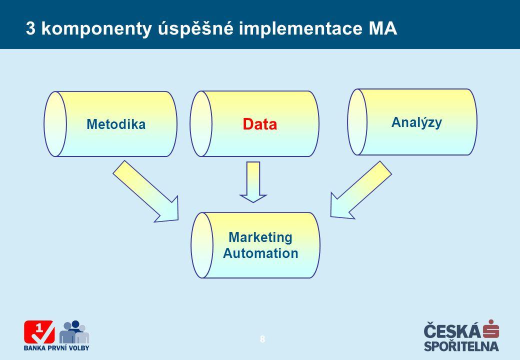 9 Data = potenciální zdroj konkurenční výhody Předpoklady: Jasné cíle Dobře přístupná a kvalitní data Zaměstnanci s databázovým a analytickým know how Porozumění businessu Podpora vedení Kvalitní analytické nástroje Obchodní využití výsledků Povaha podnikání  velké objemy dat Zpracování a uložení dat = nutnost Konsolidace a analýzy dat = zdroj konkurenční výhody