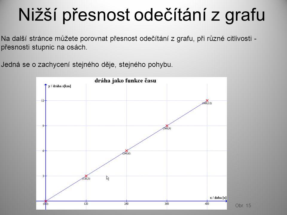 Nižší přesnost odečítání z grafu Na další stránce můžete porovnat přesnost odečítání z grafu, při různé citlivosti - přesnosti stupnic na osách.