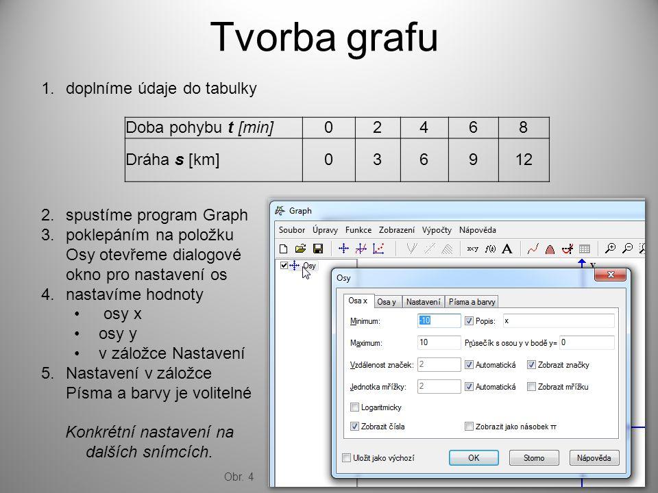 Tvorba grafu Doba pohybu t [min]02468 Dráha s [km]036912 1.doplníme údaje do tabulky 2.spustíme program Graph 3.poklepáním na položku Osy otevřeme dialogové okno pro nastavení os 4.nastavíme hodnoty osy x osy y v záložce Nastavení 5.Nastavení v záložce Písma a barvy je volitelné Konkrétní nastavení na dalších snímcích.