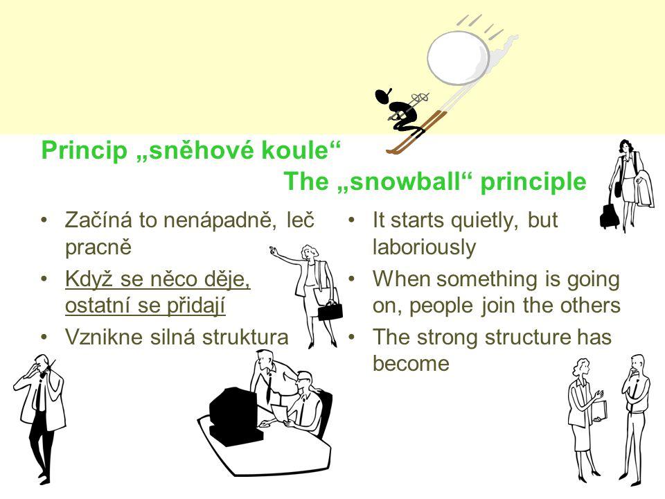 """Princip """"sněhové koule The """"snowball principle Začíná to nenápadně, leč pracně Když se něco děje, ostatní se přidají Vznikne silná struktura It starts quietly, but laboriously When something is going on, people join the others The strong structure has become"""