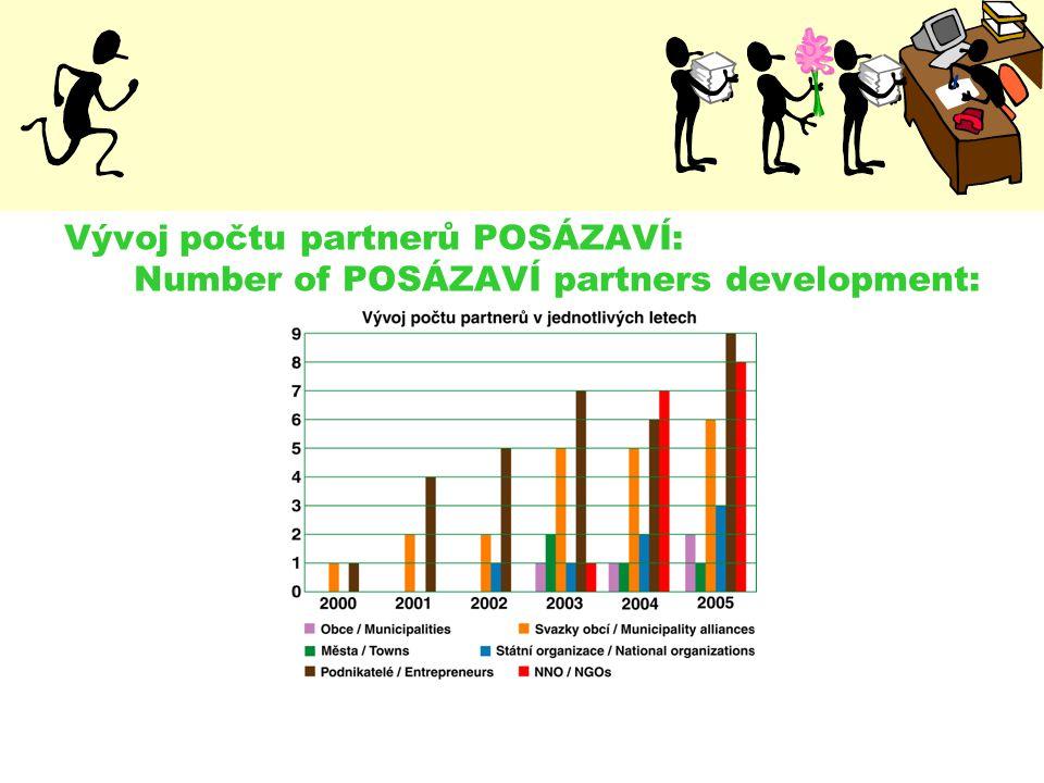 Vývoj počtu partnerů POSÁZAVÍ: Number of POSÁZAVÍ partners development: