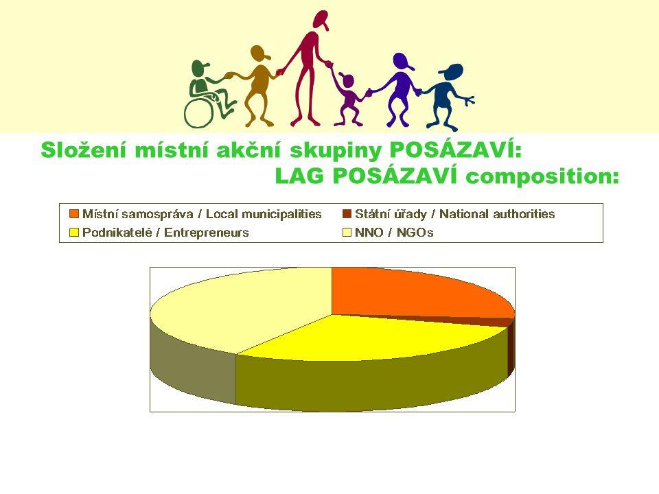 Složení místní akční skupiny POSÁZAVÍ: LAG POSÁZAVÍ composition: