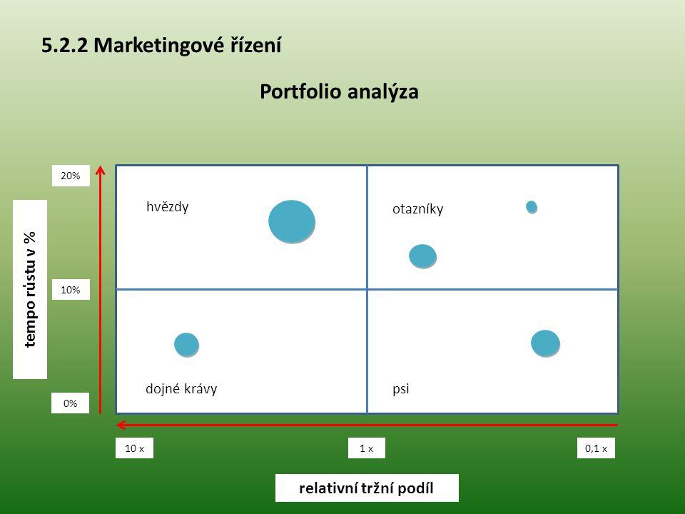 5.2.2 Marketingové řízení Portfolio analýza 0% 10% 20% 10 x 1 x 0,1 x relativní tržní podíl tempo růstu v % hvězdy dojné krávypsi otazníky