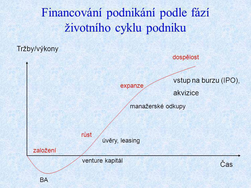 Tržby/výkony Čas dospělost Financování podnikání podle fází životního cyklu podniku vstup na burzu (IPO), akvizice založení BA venture kapitál růst ex