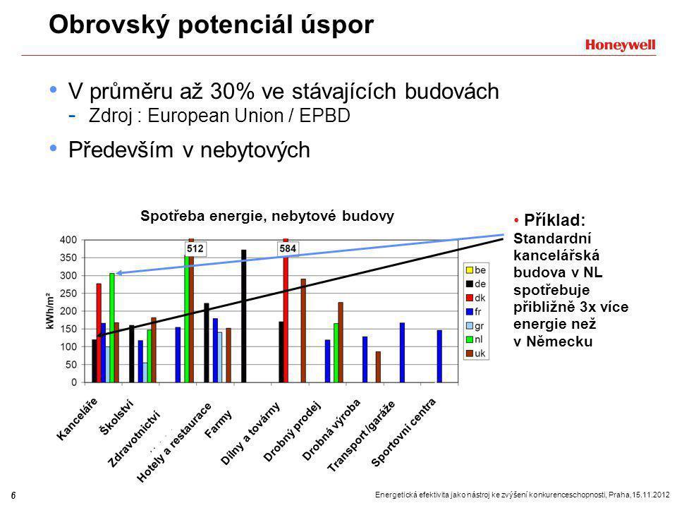 7 Energetická efektivita jako nástroj ke zvýšení konkurenceschopnosti, Praha,15.11.2012 Případ 1: Bytový dům Situace: Obytná budova se 6 byty, 25-72 m 2 Zdroj tepla: 35 kW stacionární kotel (s ekvitermní regulací ) Standardní 2-trubková soustava s okruhem radiátorů Nárůst ceny energie >3%/rok (očekávání) Navržené řešení : 2 bezdrátové vícezónové regulátory Evohome a 14 eletronických termostatických hlavic Oběhové čerpadlo s elektronicky regulovanými otáčkami Investice: 39,792 Kč Výsledek: Běžné termostatic ké hlavice Zónová regulace RozdílÚspora 1.rok68.374 Kč51,281 Kč17,093 Kč 2.rok70,425 Kč52,819 Kč17,606 Kč34,699 Kč 3.rok72,537 Kč54,404 Kč18,133 Kč52,832 Kč Návrat investice: méně než 3 roky.
