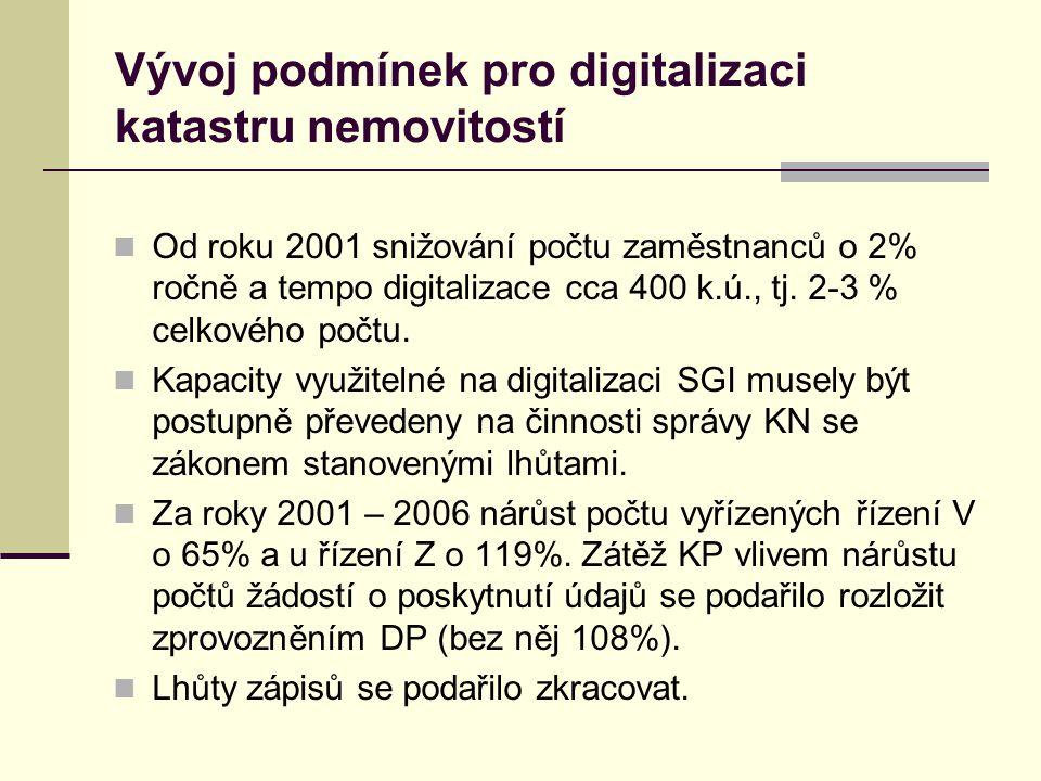 Vývoj podmínek pro digitalizaci katastru nemovitostí Od roku 2001 snižování počtu zaměstnanců o 2% ročně a tempo digitalizace cca 400 k.ú., tj.