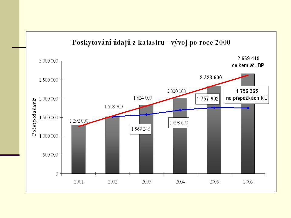 Postup digitalizace SGI v ČR k 31.12.2006
