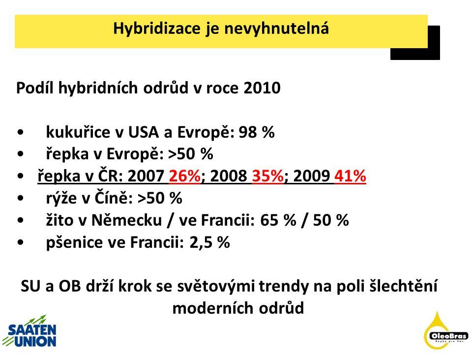 Hybridizace je nevyhnutelná Podíl hybridních odrůd v roce 2010 kukuřice v USA a Evropě: 98 % řepka v Evropě: >50 % řepka v ČR: 2007 26%; 2008 35%; 200