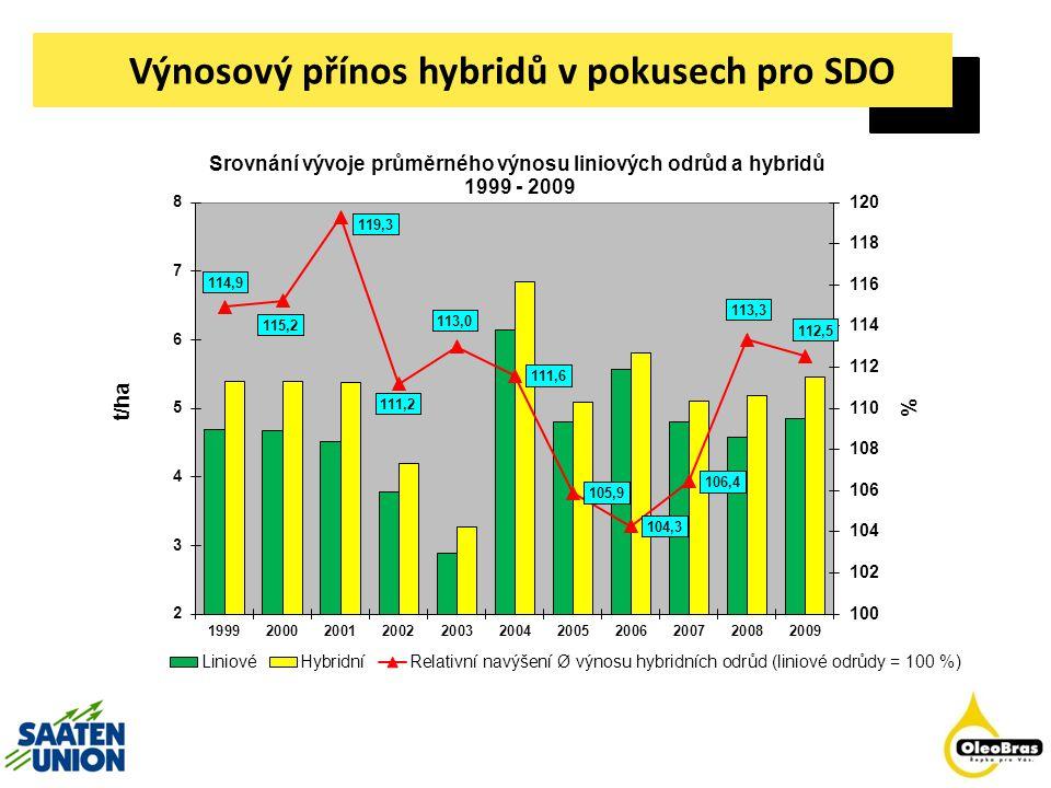 Výnosový přínos hybridů v pokusech pro SDO
