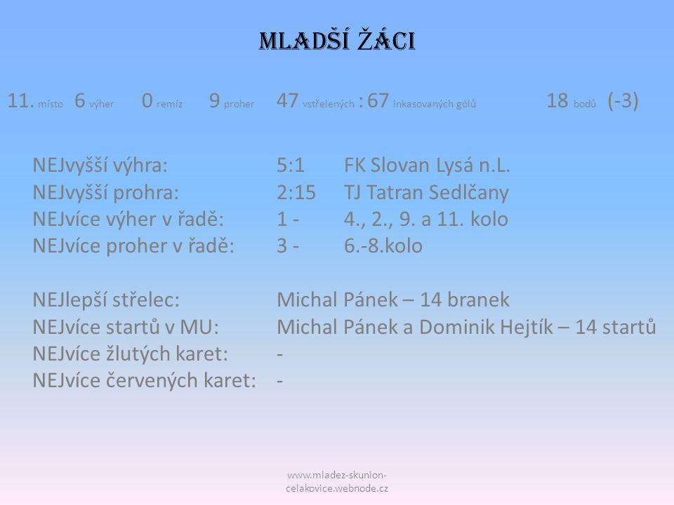 www.mladez-skunion- celakovice.webnode.cz MLADŠÍ Ž áci 11. místo 6 výher 0 remíz 9 proher 47 vstřelených : 67 inkasovaných gólů 18 bodů (-3) NEJvyšší