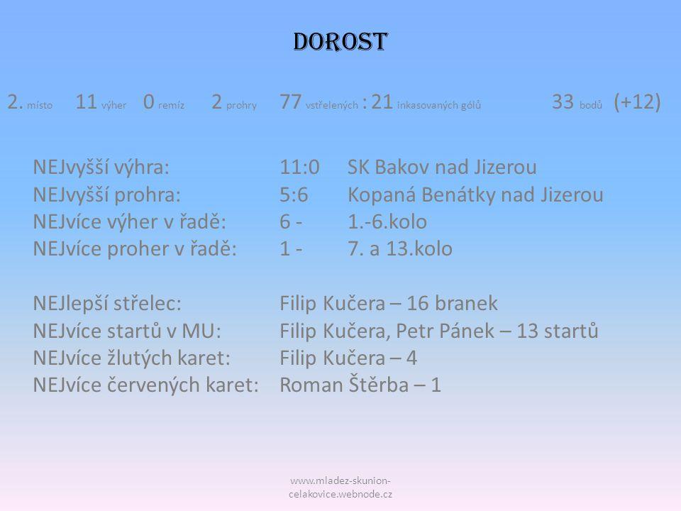 www.mladez-skunion- celakovice.webnode.cz DOROST 2. místo 11 výher 0 remíz 2 prohry 77 vstřelených : 21 inkasovaných gólů 33 bodů (+12) NEJvyšší výhra