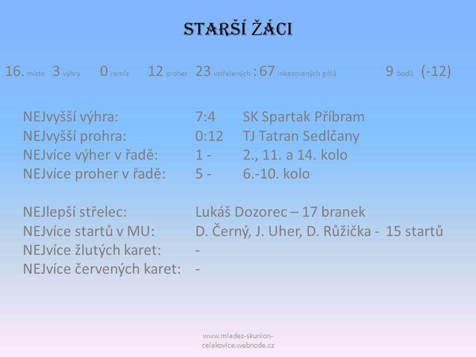 www.mladez-skunion- celakovice.webnode.cz STARŠÍ Ž áci 16. místo 3 výhry 0 remíz 12 proher 23 vstřelených : 67 inkasovaných gólů 9 bodů (-12) NEJvyšší