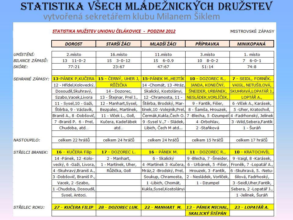 www.mladez-skunion- celakovice.webnode.cz Statistika všech mláde Ž nických dru Ž steV vytvořená sekretářem klubu Milanem Šiklem