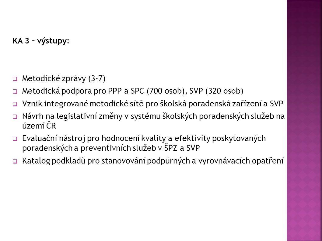 KA 3 – výstupy:  Metodické zprávy (3-7)  Metodická podpora pro PPP a SPC (700 osob), SVP (320 osob)  Vznik integrované metodické sítě pro školská poradenská zařízení a SVP  Návrh na legislativní změny v systému školských poradenských služeb na území ČR  Evaluační nástroj pro hodnocení kvality a efektivity poskytovaných poradenských a preventivních služeb v ŠPZ a SVP  Katalog podkladů pro stanovování podpůrných a vyrovnávacích opatření