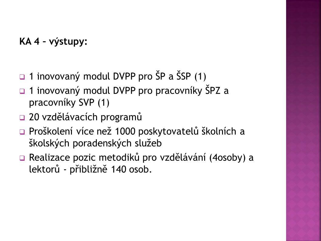 KA 4 – výstupy:  1 inovovaný modul DVPP pro ŠP a ŠSP (1)  1 inovovaný modul DVPP pro pracovníky ŠPZ a pracovníky SVP (1)  20 vzdělávacích programů