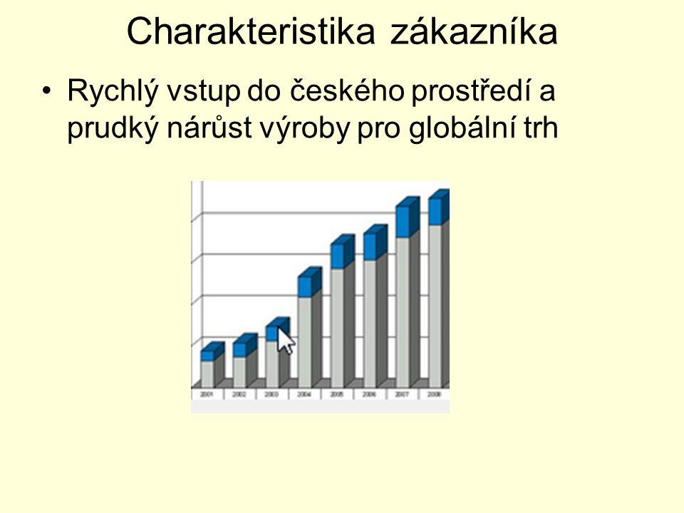 Charakteristika zákazníka Rychlý vstup do českého prostředí a prudký nárůst výroby pro globální trh