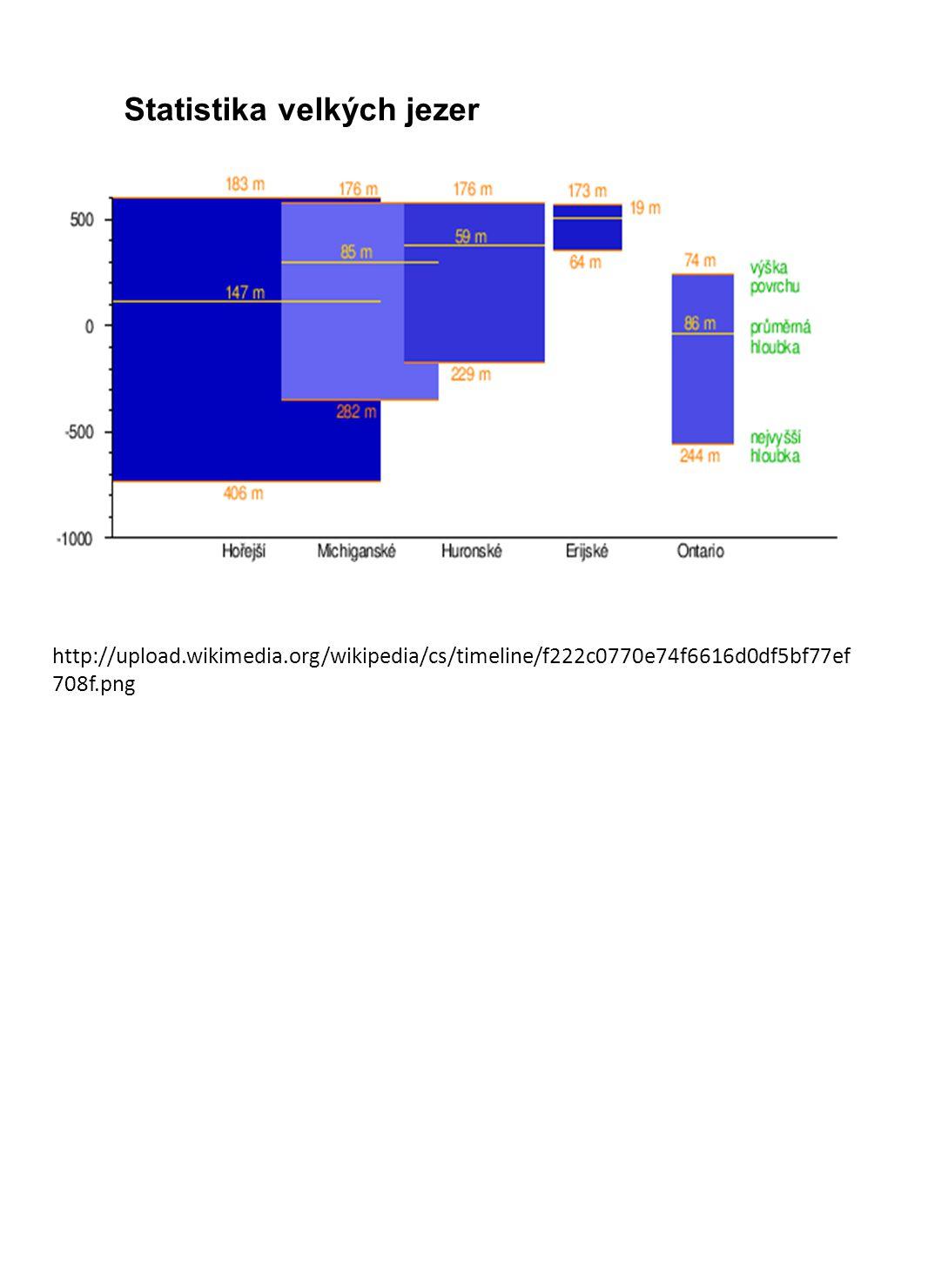 http://upload.wikimedia.org/wikipedia/cs/timeline/f222c0770e74f6616d0df5bf77ef 708f.png Statistika velkých jezer