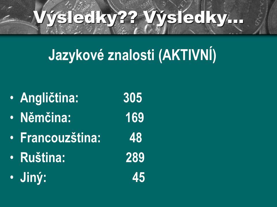 Výsledky?? Výsledky… Jazykové znalosti (AKTIVNÍ) Angličtina: 305 Němčina: 169 Francouzština: 48 Ruština: 289 Jiný: 45