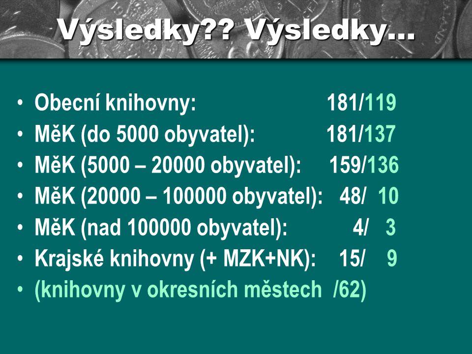 Výsledky?? Výsledky… Obecní knihovny: 181/119 MěK (do 5000 obyvatel): 181/137 MěK (5000 – 20000 obyvatel): 159/136 MěK (20000 – 100000 obyvatel): 48/