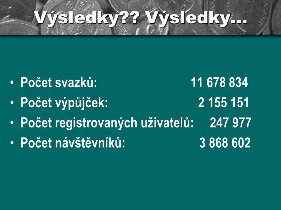 Výsledky?? Výsledky… Počet svazků: 11 678 834 Počet výpůjček: 2 155 151 Počet registrovaných uživatelů: 247 977 Počet návštěvníků: 3 868 602