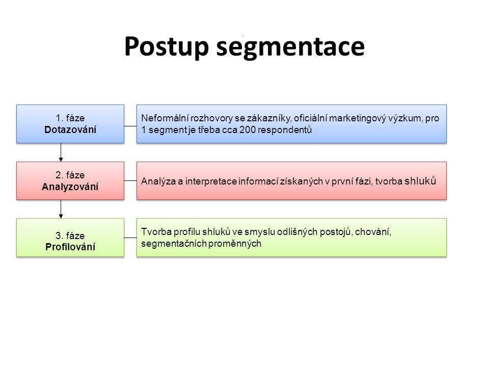 Postup segmentace 1. fáze Dotazování 1. fáze Dotazování 3. fáze Profilování 3. fáze Profilování 2. fáze Analyzování 2. fáze Analyzování Neformální roz