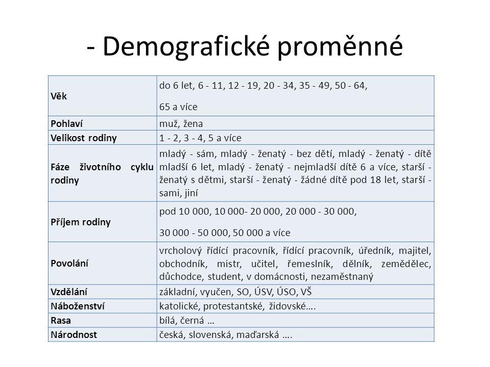 - Demografické proměnné Věk do 6 let, 6 - 11, 12 - 19, 20 - 34, 35 - 49, 50 - 64, 65 a více Pohlavímuž, žena Velikost rodiny1 - 2, 3 - 4, 5 a více Fáz