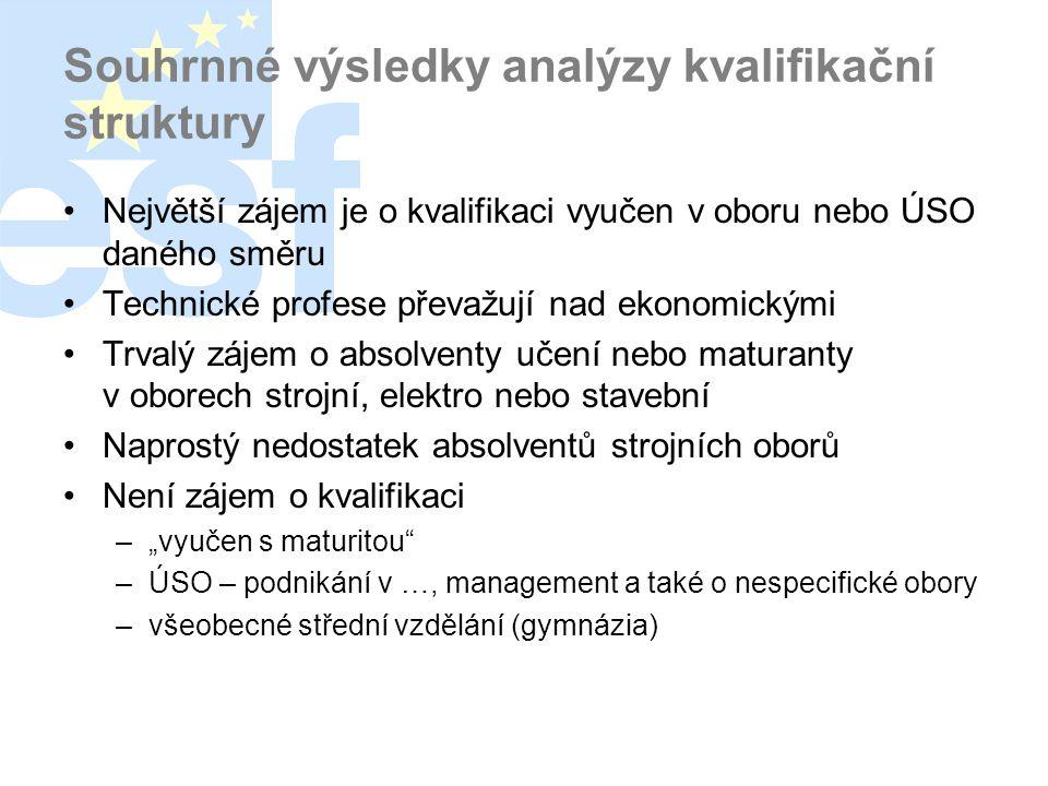 Souhrnné výsledky analýzy kvalifikační struktury