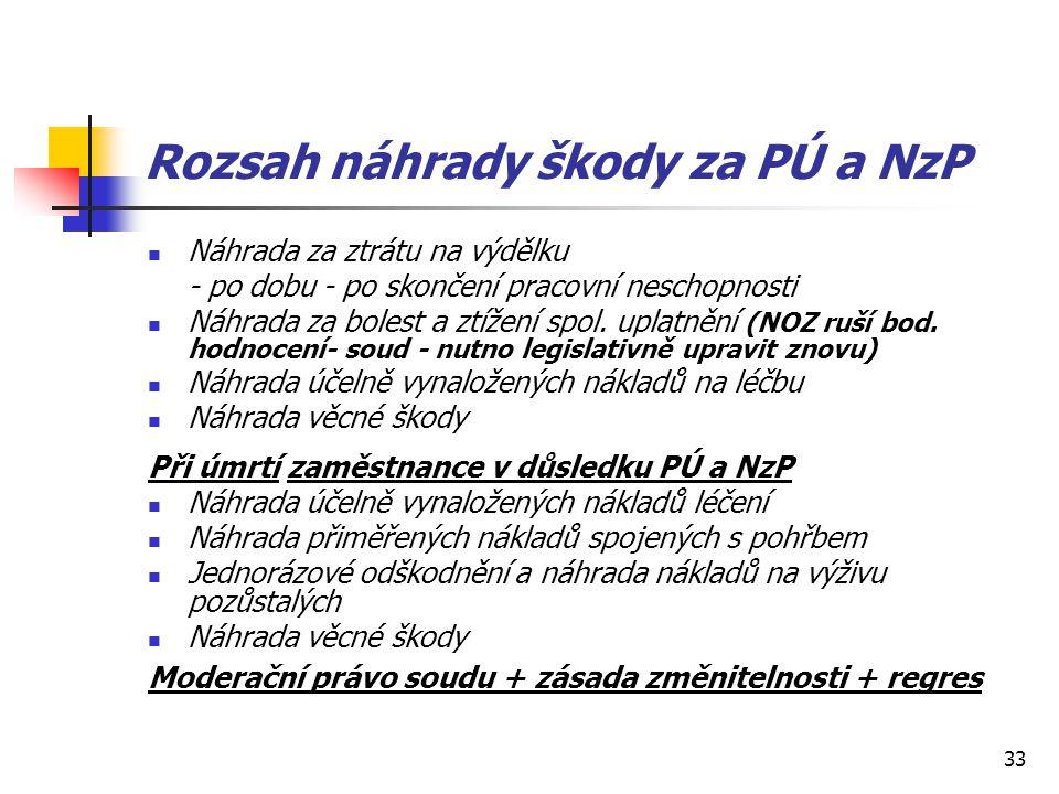 33 Rozsah náhrady škody za PÚ a NzP Náhrada za ztrátu na výdělku - po dobu - po skončení pracovní neschopnosti Náhrada za bolest a ztížení spol. uplat