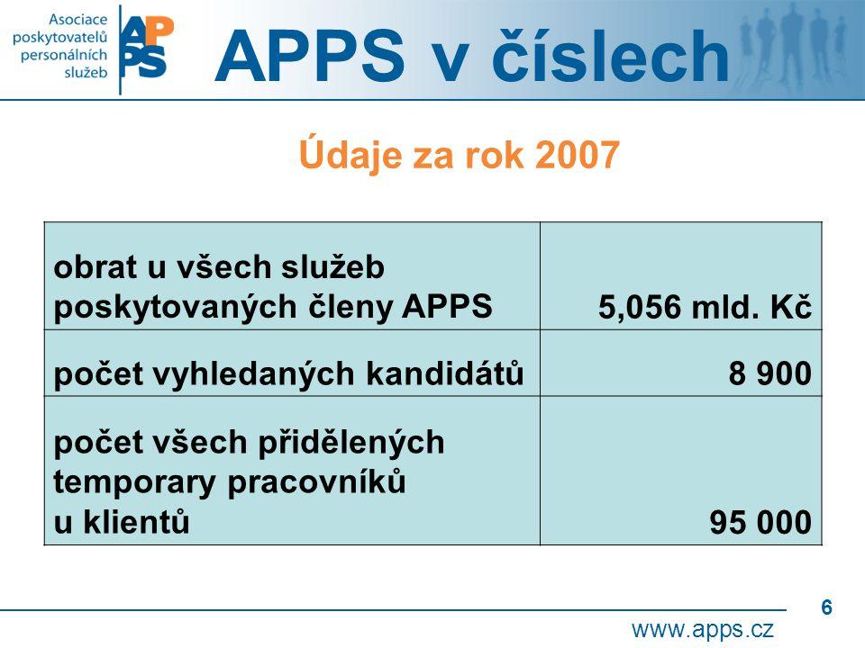 6 APPS v číslech www.apps.cz obrat u všech služeb poskytovaných členy APPS5,056 mld.