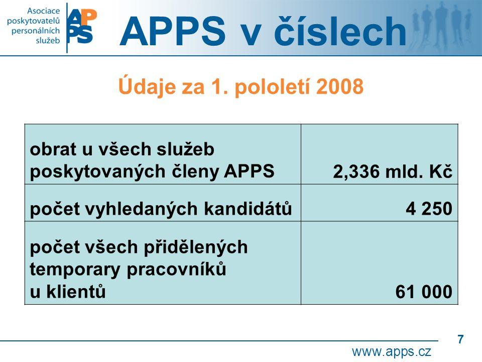 7 APPS v číslech www.apps.cz obrat u všech služeb poskytovaných členy APPS2,336 mld.